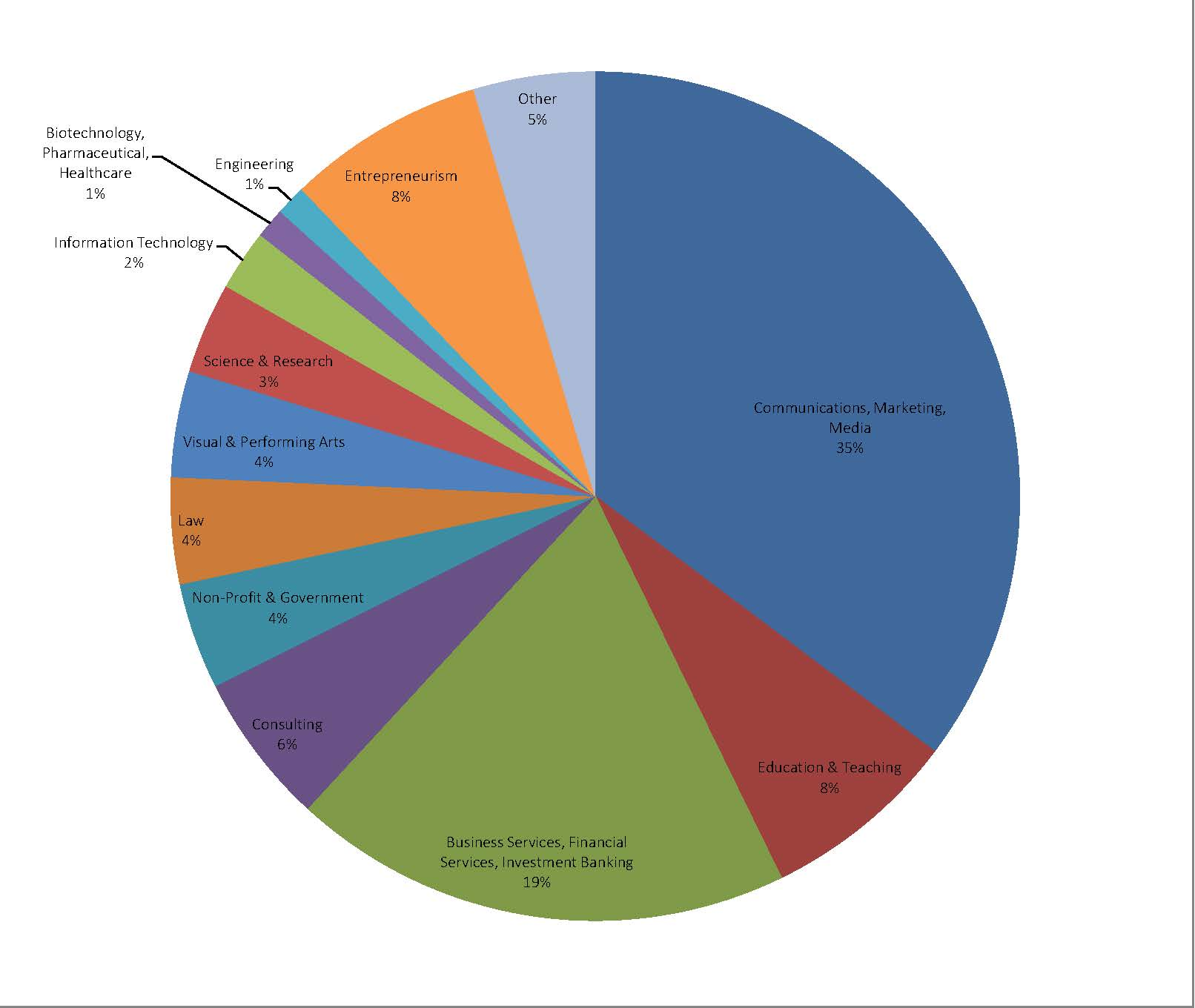 2005 English Major Alumni career destinations by industry